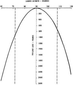 (Graph: NASA)