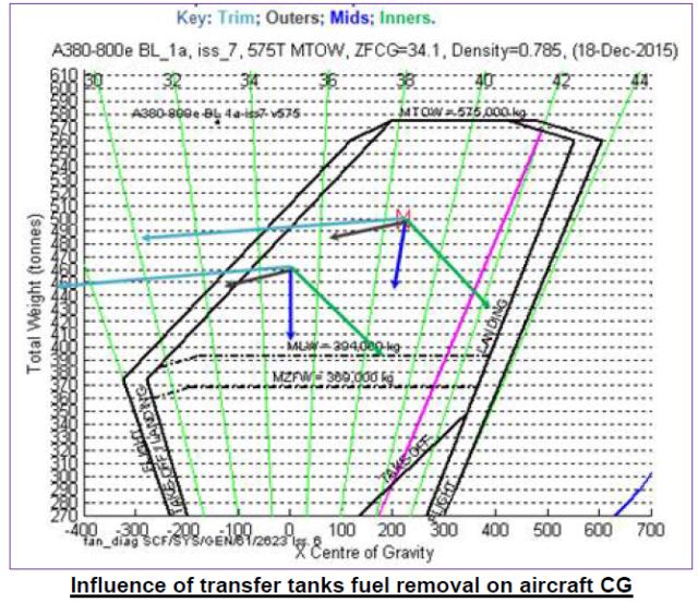 A380 fuel tank CG vectors