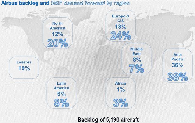 Airbus Backlog 2013