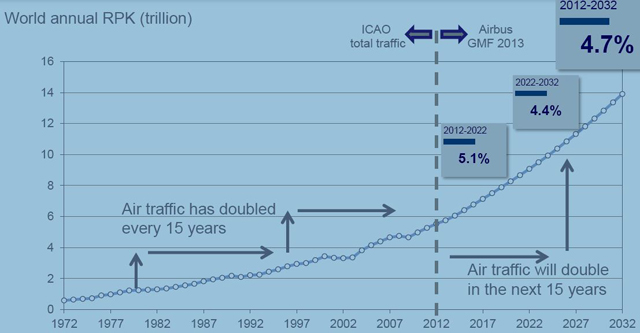 Forecast Air Travel Growth 2013 to 2033  (Courtesy Airbus)