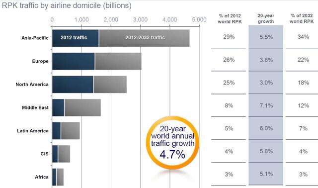 Air Traffic growth by region (Courtesy Airbus)