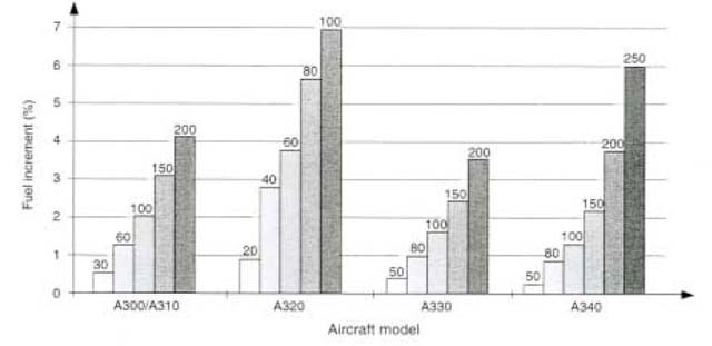 Cost Index Versus Fuel Flow (Airbus)
